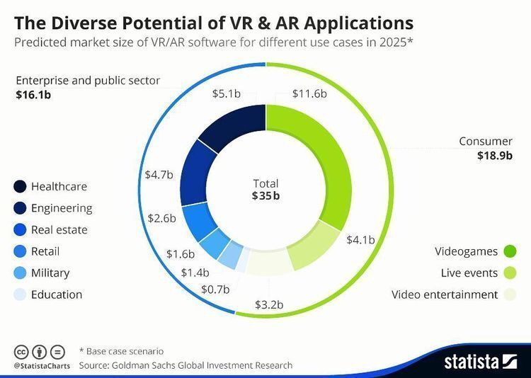 What is the potential for #VR &amp; #AR #Applications?  #fintech #disruption #AugmentedReality #startups #DevOps #Healthcare #SMM MT @Fisher85M<br>http://pic.twitter.com/lmlJaL4Vmd
