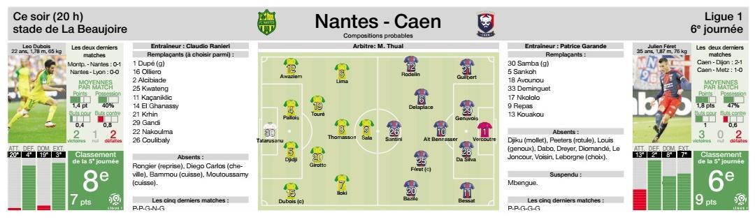 [6e journée de L1] FC Nantes 1-0 SM Caen DJ0uYYvXUAAbLmy