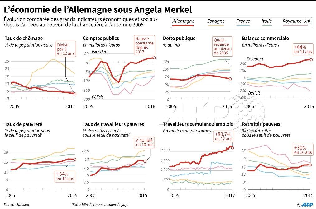 Allemagne: évolution des principaux indicateurs économiques et sociaux depuis  Merkel, comparés à 4 grands pays d'Europe de l'Ouest