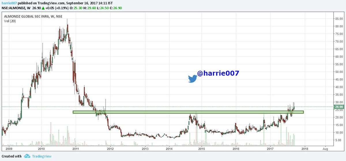 #Almondz Weekly. Keeping this in my #watchlist for entry. Some more PA observation required. #stockstowatch #stocks<br>http://pic.twitter.com/hSxpsREYOo
