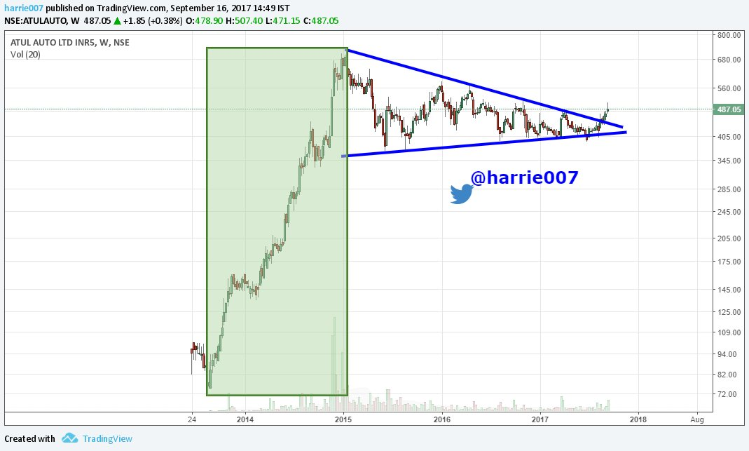 #AtulAuto Weekly. Broken the Pennant this time. Lets see wot next it will offer. #Watchlist #stockstowatch #stocks<br>http://pic.twitter.com/SoHk4NdIaM