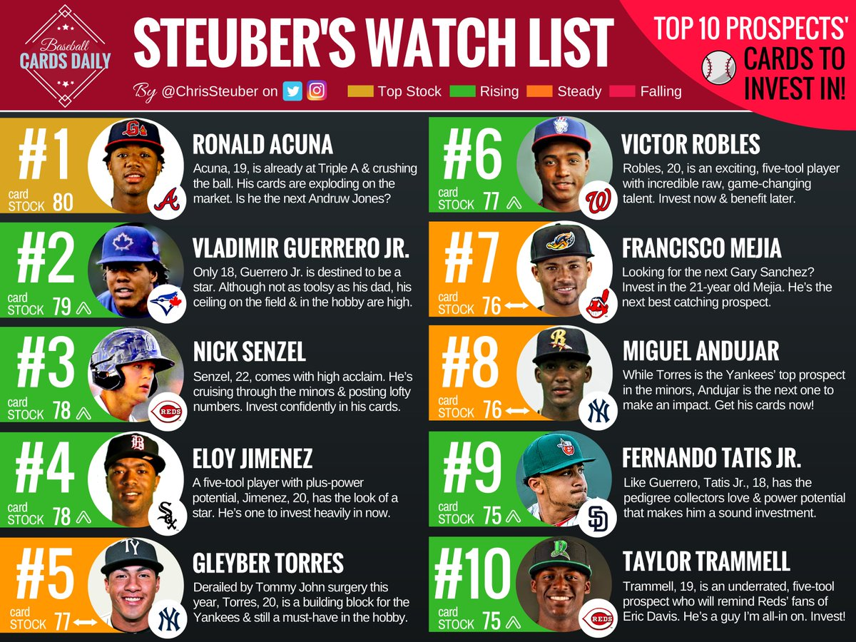 Which #MLB prospects in #MiLB should you invest your #baseballcard dollars in?  my personal top 10 investment #WatchList!  <br>http://pic.twitter.com/VfT8NlblYO