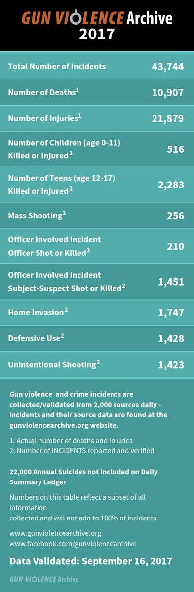 Statistics violence