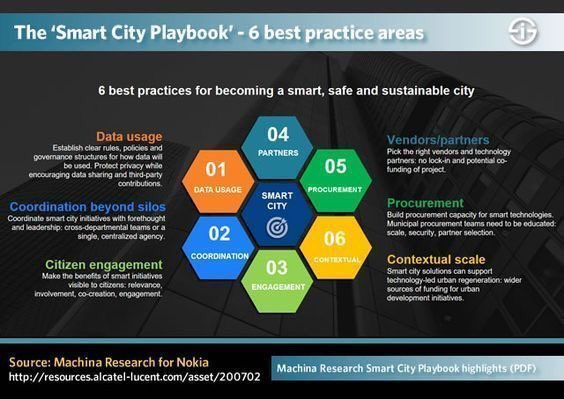 Top 6 areas to be #SmartCity! #Tech #Smartcities #BigData #IIoT #IoT #IoE #startup #innovation #CyberSecurity #SmartBuilding #AI #FinTech<br>http://pic.twitter.com/0lw6rWMYsQ
