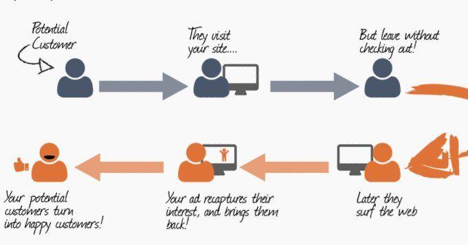RT @abhishekfeb97 The #Retargeting cycle- #makeyourownlane #socialmedia #Branding #SMM #Mpg…  http:// bit.ly/2xaY67A  &nbsp;  <br>http://pic.twitter.com/LJQV7hFfE8
