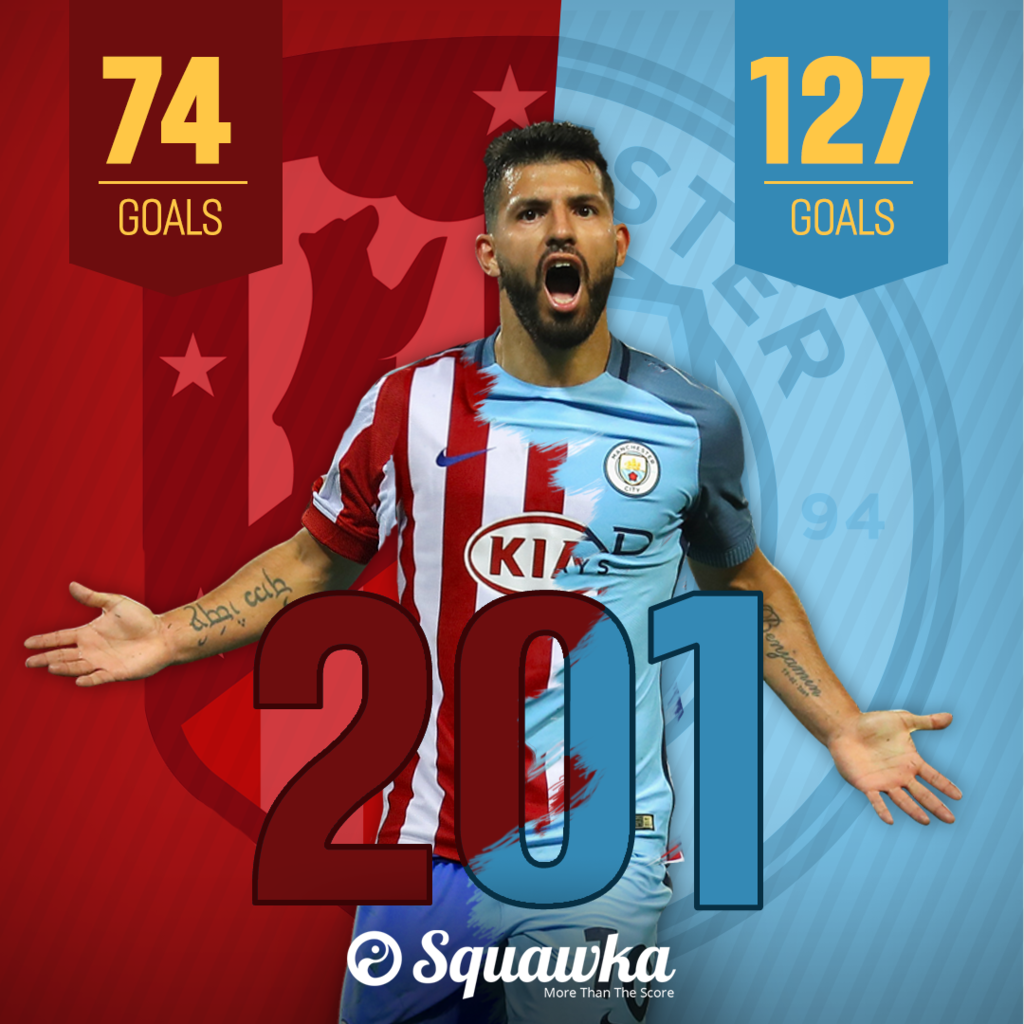 new arrival 9ab6c e20f8 Sergio Agüero scored goals European flight competition ...