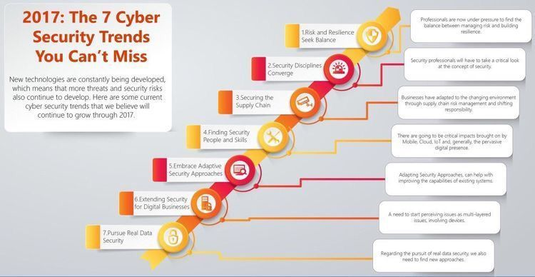 What are 7 #CyberSecurity #trends in 2017?  #Education  #IoT #CyberAttack #SupplyChain #Risk #Security #Cloud #infosec #mobile #Ransomware<br>http://pic.twitter.com/L1U9EfKseG