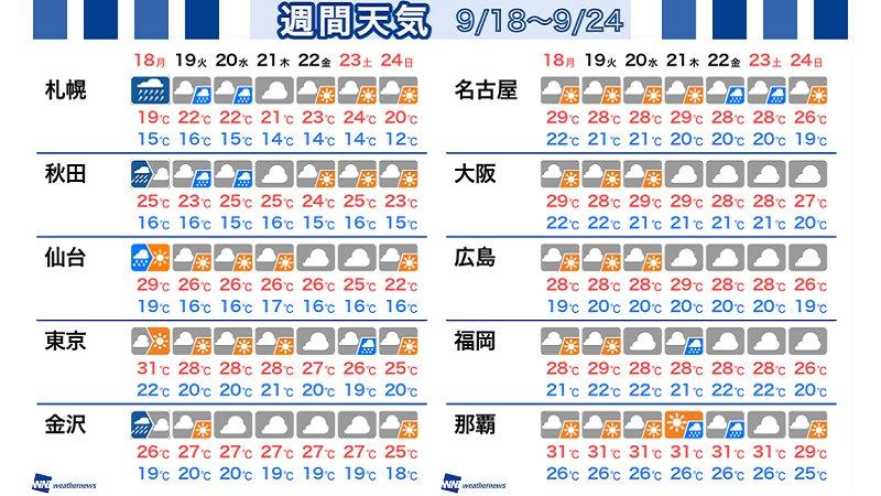 【週間天気】西〜東日本の3連休最終日はお出かけ日和となりそうです。  ただ、台風が去ると暑さ復活↓ …