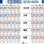 【週間天気】西〜東日本の3連休最終日はお出かけ日和となりそうです。ただ、台風が去ると暑さ復活↓wea…