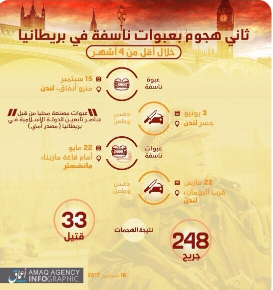 #ISIS #ParsonsGreenattack 7) #Amaq Infographic related to U.K. attacks was released by Pro #ISIS inv only channels #ParsonsGreen included<br>http://pic.twitter.com/R9SF1ZvB8u