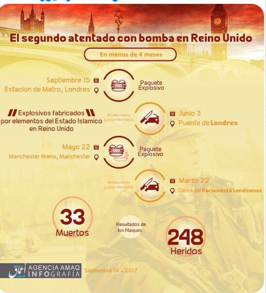 #ISIS #ParsonsGreenattack 8)As of yesterday&#39;s attack &amp; claim of responsibility, Spanish version of #Amaq Infographic released same time <br>http://pic.twitter.com/USCBCIuha8