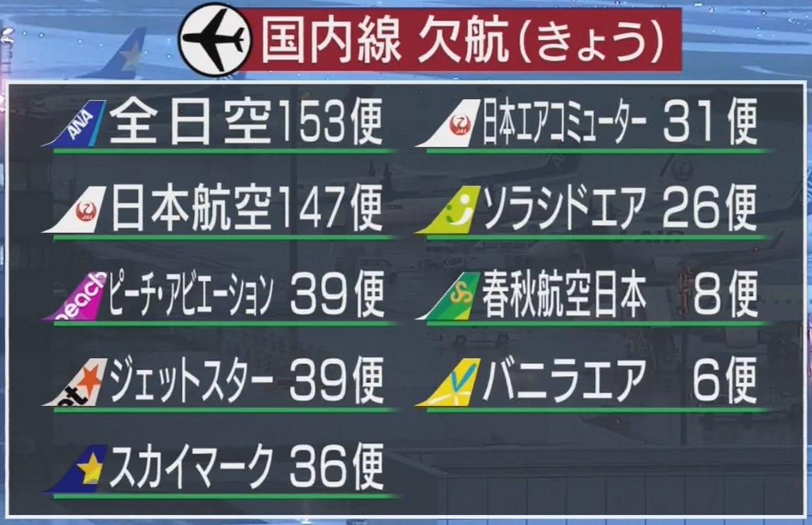 【台風18号 空の便や新幹線に影響】台風18号の影響で、国内の空の便は、17日、九州を発着する便を中…