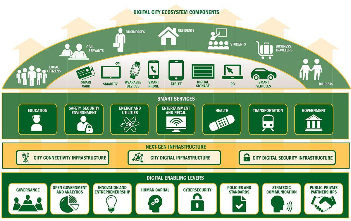 Ecosystem of a #Digital city! #SmartCities #SmartCity #Smartbuilding #IoT #IIoT #IoE #BigData  #Defstar5 #Innovation<br>http://pic.twitter.com/nb9B1Mx4J6
