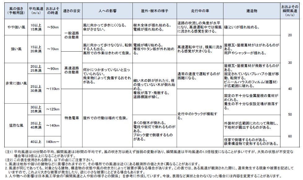 【2017/9/17-15:00 TBC気象台①】天気予報で使われる、雨と風の強さに関する表現を確認…