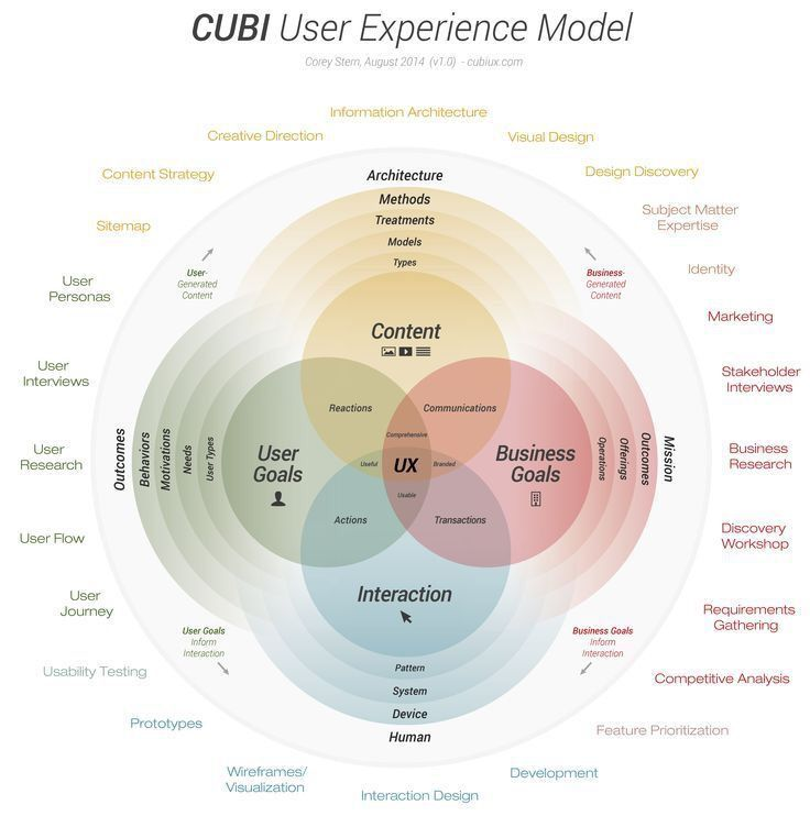 User Experience Model #infographic @Socialfave #cmo #ux #cx #digitalmarketing #defstar5 #mpgvip #cubiux #content #business #interaction<br>http://pic.twitter.com/8Td15G8kiV