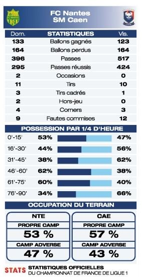 [6e journée de L1] FC Nantes 1-0 SM Caen - Page 2 DJ6HUZoXUAAiGkL