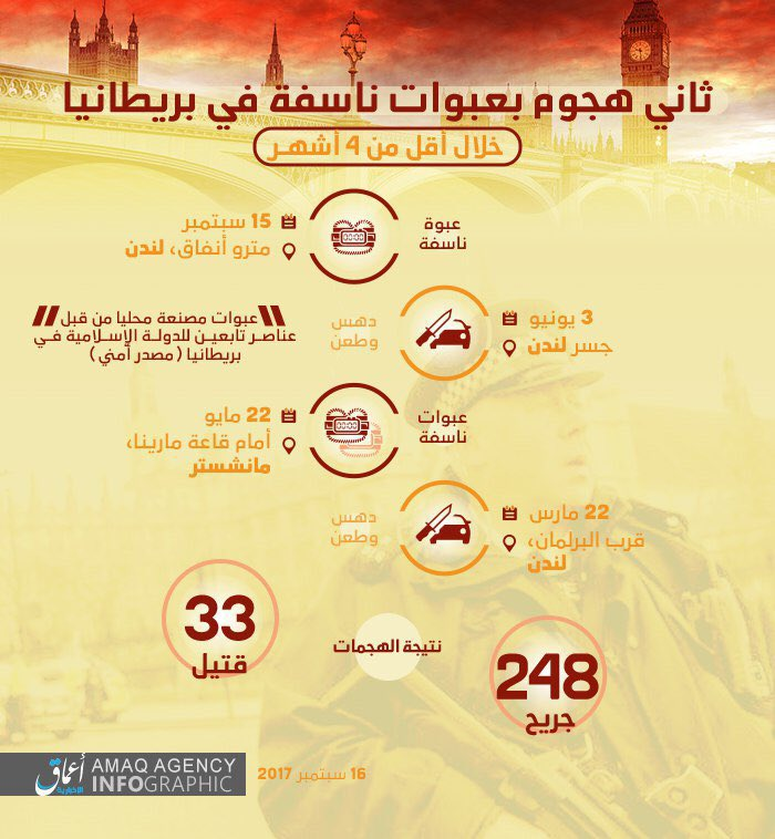 Infographic from #Amaq Agency As Results Of #Isis &#39;s Operations in #Britain between the 22/3 -15/9 loses are 33 Dead &amp; 248 Injured. <br>http://pic.twitter.com/mK6l5zNGj7