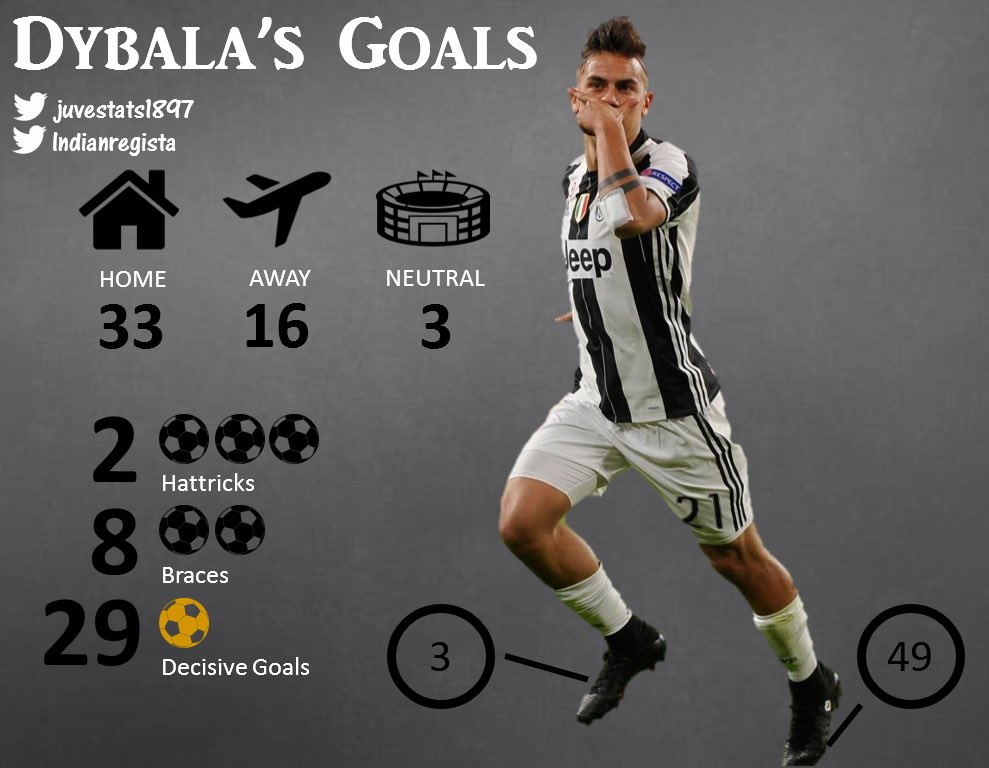 Infographic: Descriptive details on #Dybala&#39;s tally in   52 29 decisive     [@SerieA_TIM]  #Dybala50 #Juve <br>http://pic.twitter.com/YQbWuHS28f