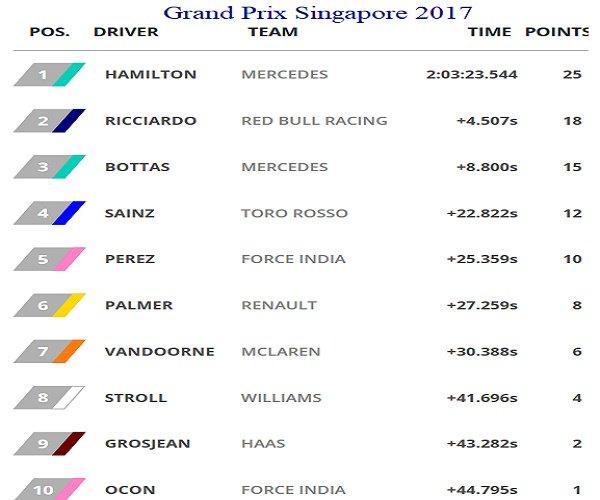 #F1 #Motores #Automovilismo #Sports #Race #Hamilton wins dramatic wet-dry Grand #Prix in Singapore   http:// f1.com/2wncGdg  &nbsp;  <br>http://pic.twitter.com/ZoO3ObU0u8