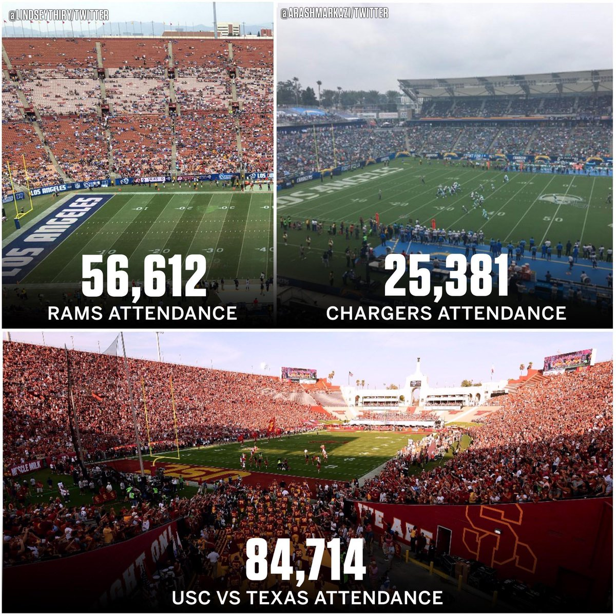 The attendance for the USC game was more than the Chargers and Rams' attendances combined.
