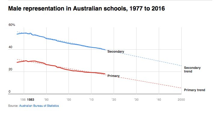 The conversation on twitter the graph says everything male the graph says everything male teachers are now an endangered species in australia thecheapjerseys Images