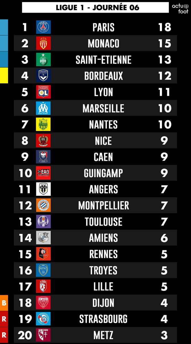 Le classement de Ligue 1 à l'issue de cette 6e journée !