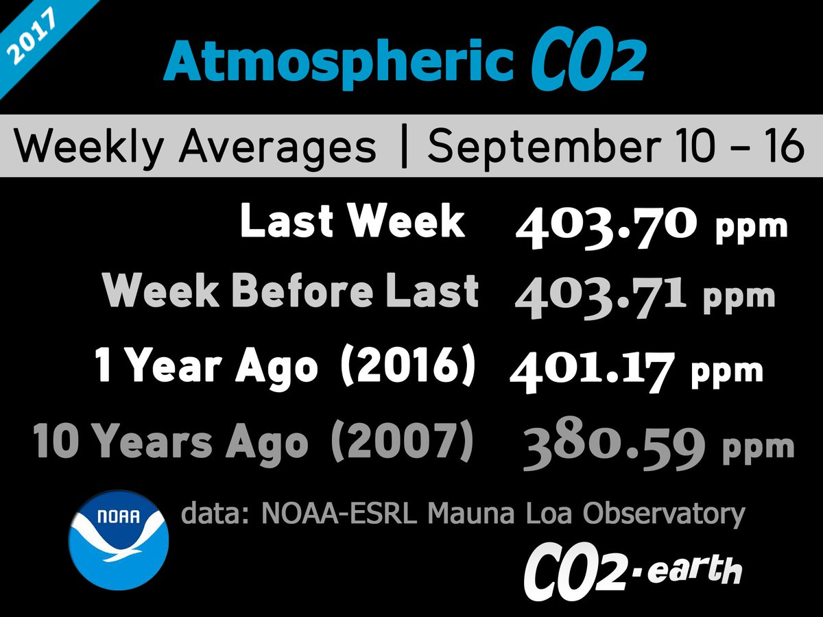 403.70 parts per million #CO2 in the 3th week of 2017  Up from 401.17 ppm in 2016  #NOAA weekly data via  https://www. co2.earth/weekly-co2  &nbsp;  <br>http://pic.twitter.com/xlxo9z4z2k