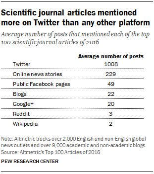 Scientific journals were mentioned more on Twitter than other platforms? -@pewresearch   #iamalibrarian #twittertips  https:// buff.ly/2x6XjFj  &nbsp;  <br>http://pic.twitter.com/zcViLcPewQ