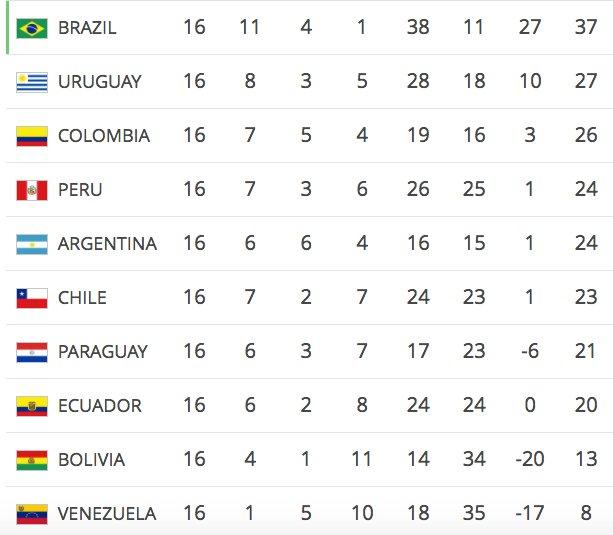 Klasemen Sementara Kualifikasi Piala Dunia 2018 Zona Conmebol Brasil Kokoh Di Puncak