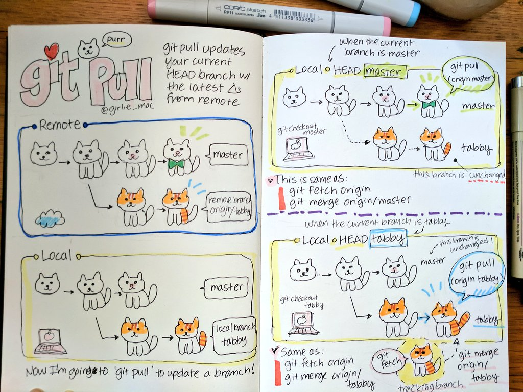 """""""git purr"""" - I re-did my old `git pull` notes with cats."""