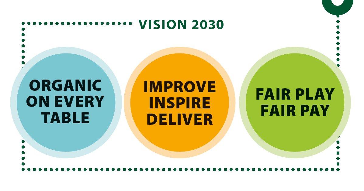 Afbeeldingsresultaat voor organic vision 2030