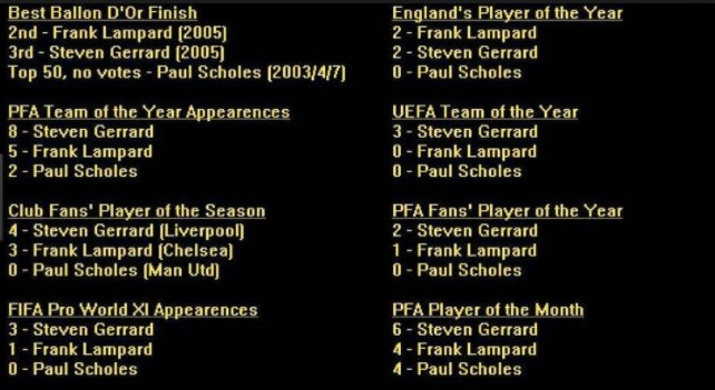 'Paul Scholes was better than Gerrard or Lampard'  No, he really, really wasn't... 👍