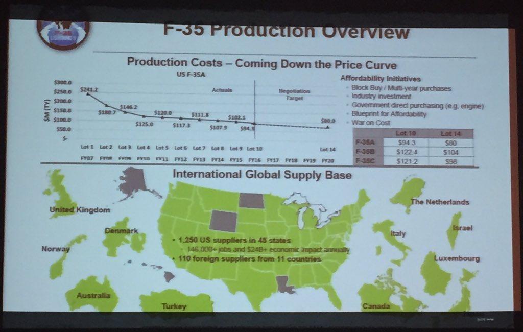 F-35 Development and News Thread: - Page 17 DJD_culWsAEwEci