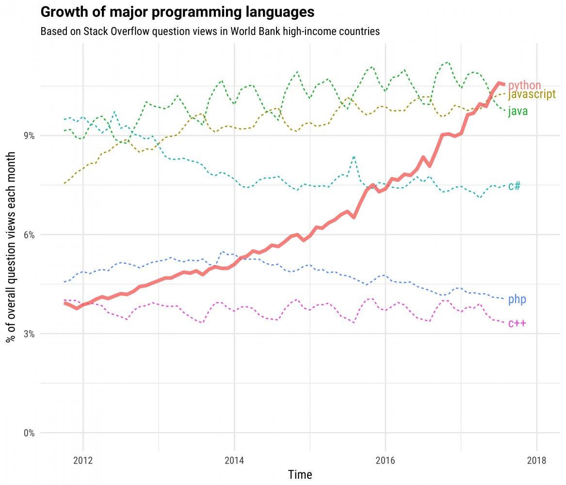 파이썬 사용자층 변화