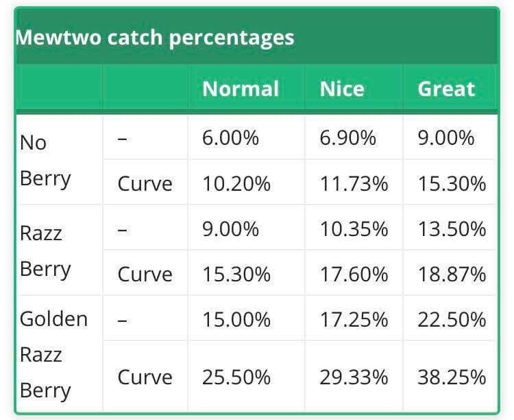 Tag Pokemon Go Mewtwo Raid Capture Rate