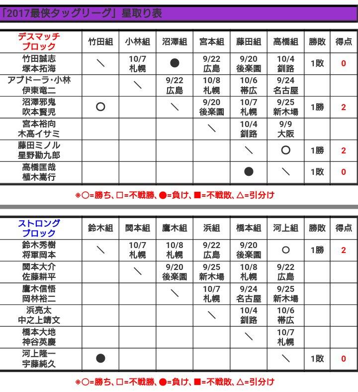 "BJW: Resultados ""Saikyou Tag League 2017 Pre-Opening"" 06/09/2017 5"