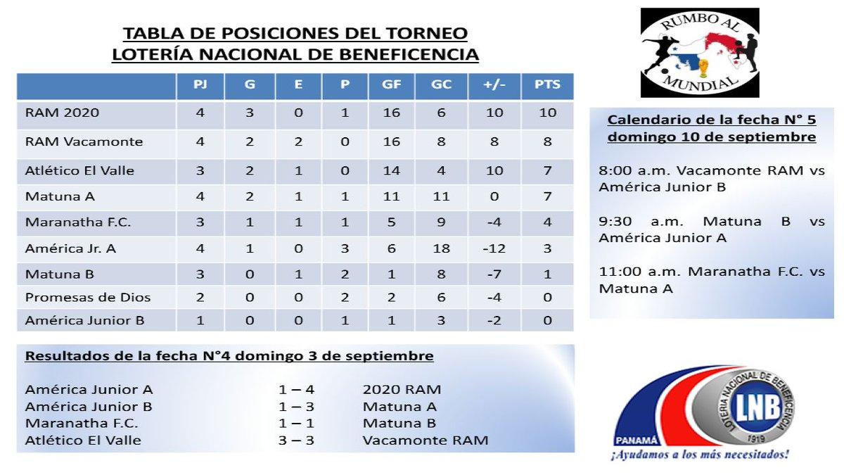 Calendario Loteria Nacional 2020.Panama Rumbo Al Mundial على تويتر Tabla De Posiciones Del Torneo