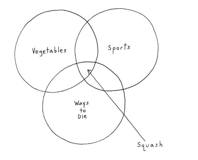 Daniel pink on twitter further proof that venn diagrams explain 700 pm 6 sep 2017 ccuart Image collections