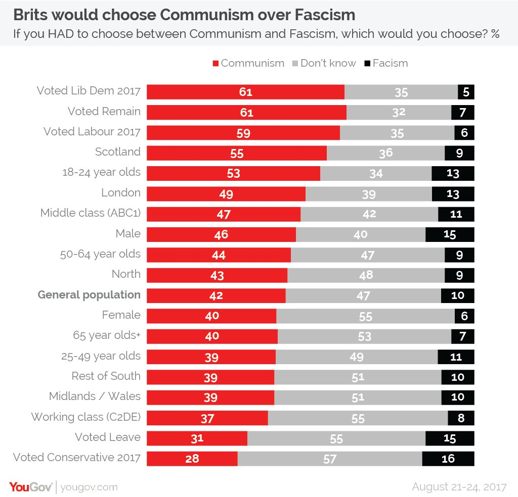 yougov on twitter if you had to choose between communism and