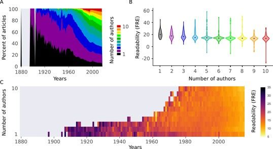 The readability of scientific texts is decreasing over time  https:// buff.ly/2j5UOxm  &nbsp;   #Science #scientometrics <br>http://pic.twitter.com/5NHcHiYO4R