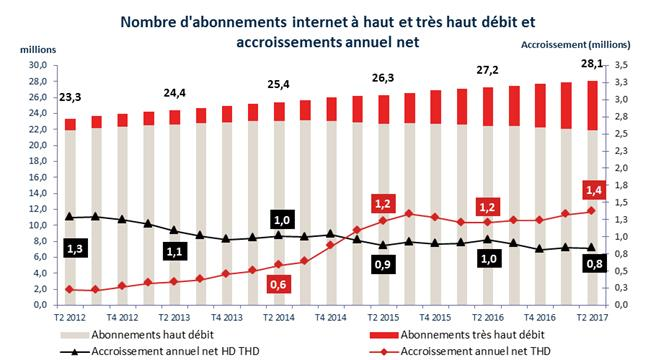 La migration des abonnements vers le #THD se poursuit, avec +315 000 abonnements au T2 2017, dont +215 000 en #FttH https://t.co/Ee5JzD3Fpk https://t.co/1fhVGWyfTH