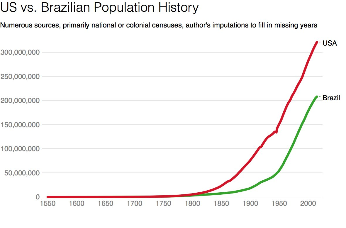 Population Histories Of Brazil And The US What It Tells Us Medium Migration Issues Does Mean To Be American 539901f5bc18