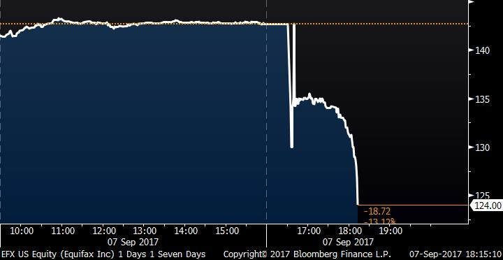 Three Equifax managers sold stock before cyber hack was revealed https://t.co/IHHCIOmb8N
