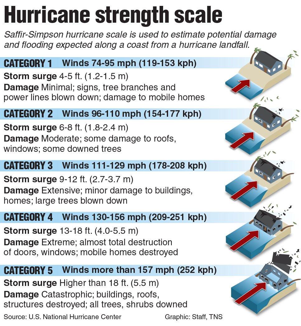 Prepare. Plan. Stay informed. Know the strength of #HurricaneIrma.  #UCFAlert UPDATES