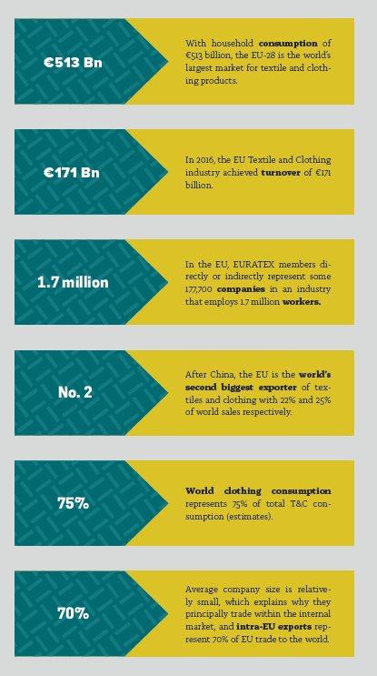 Euratex Annual Report