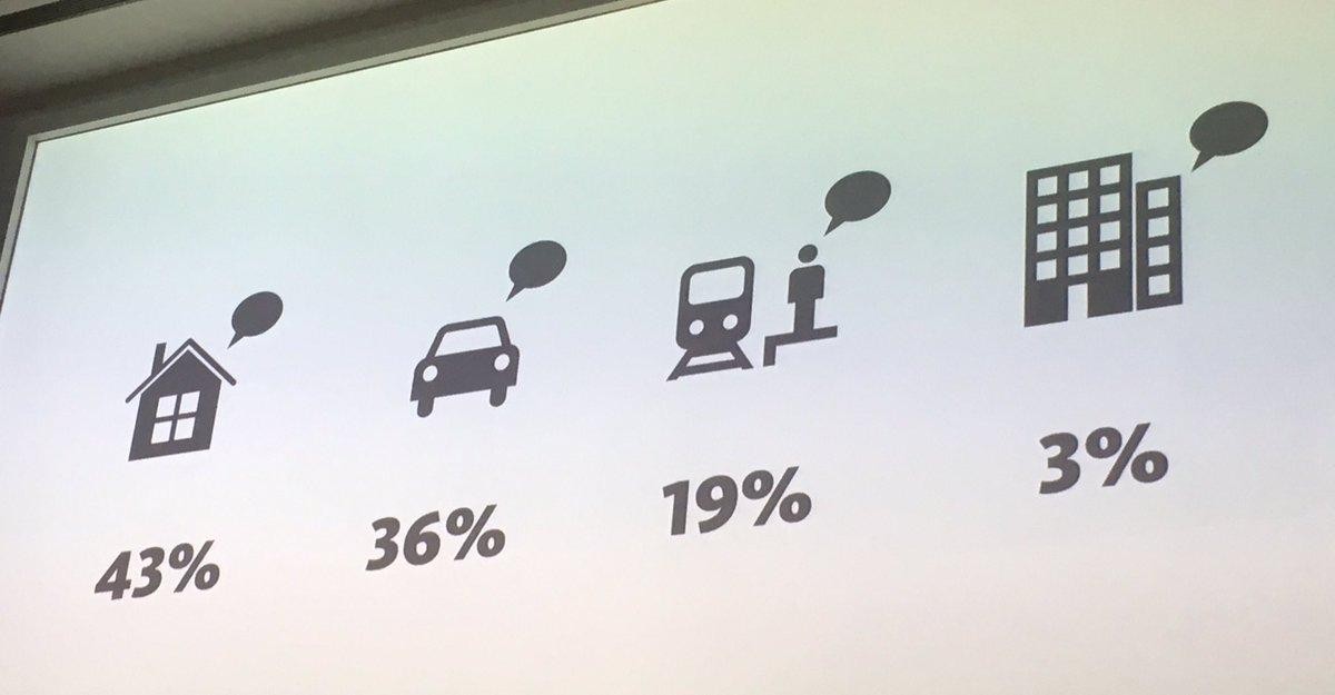 Where we tend to use voice interfaces depends on several factors, including privacy. @gilescolborne at #uxcam https://t.co/iZNvwd2tn5