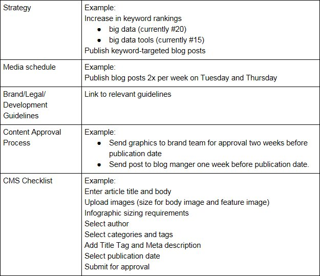 Inbound Org On Twitter Blog Post The Template You Need To Onboard - Blog post schedule template
