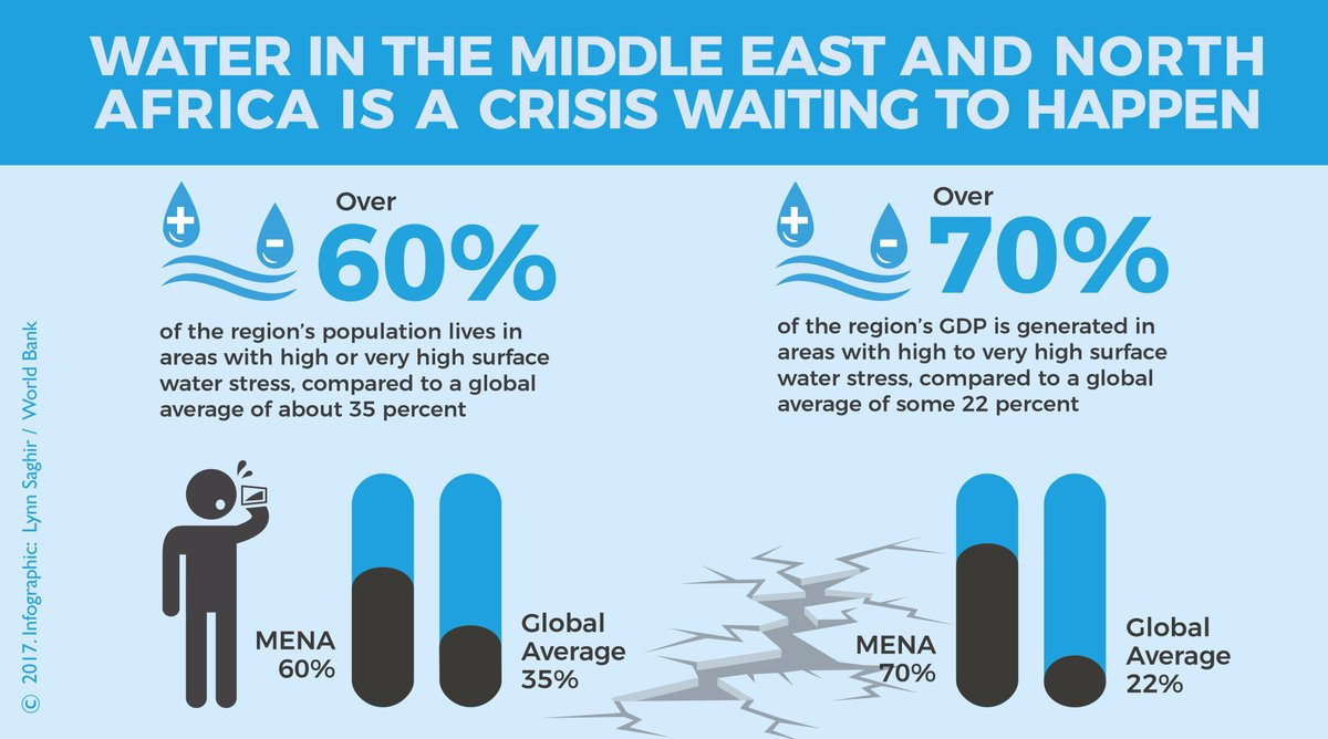 """World Bank Water on Twitter: """"How can countries in the ..."""