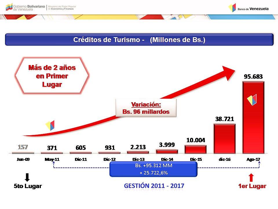 Creditos para adquirir vivienda banco de venezuela for Banco exterior venezuela