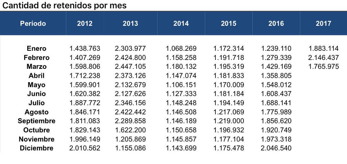 ¿Cuantas personas pagan #Ganancias en Argentina?  Esta es la evolución por mes desde 2012 https://t.co/aMoYLpQ5Iv